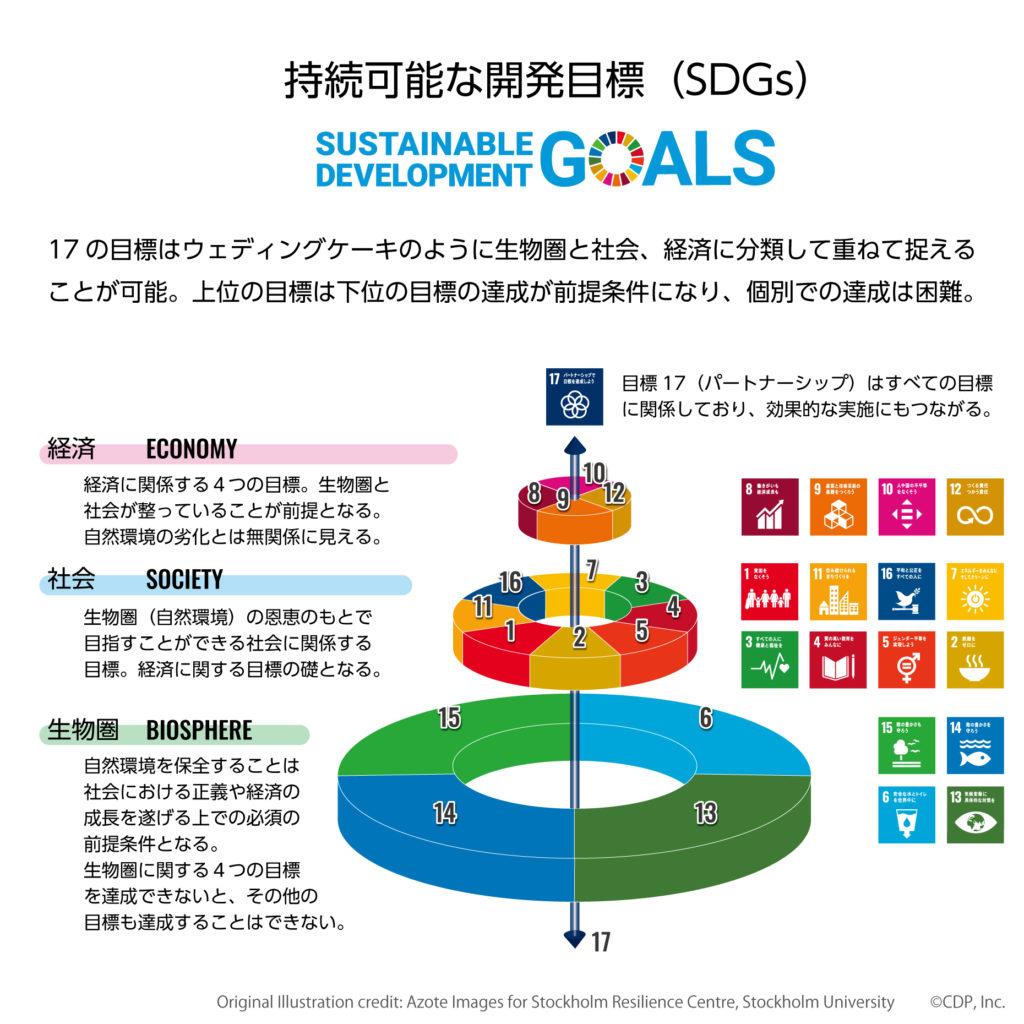 SDGsの3段イラスト